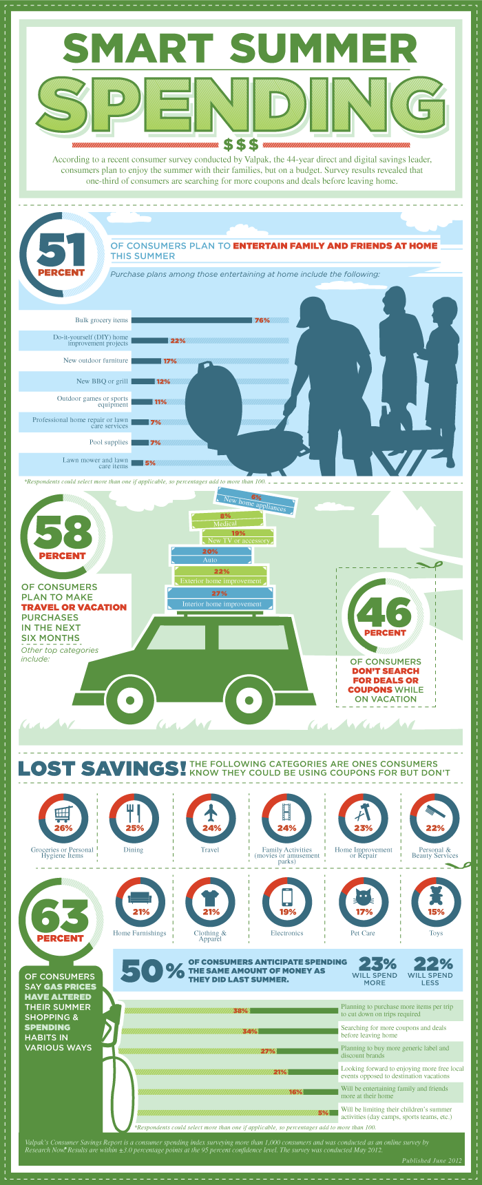 Valpak.com Summer Savings Survey Infographic
