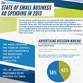Small Business Ad Spending in 2013 Infographic
