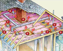 Attic insulation in Cary, NC