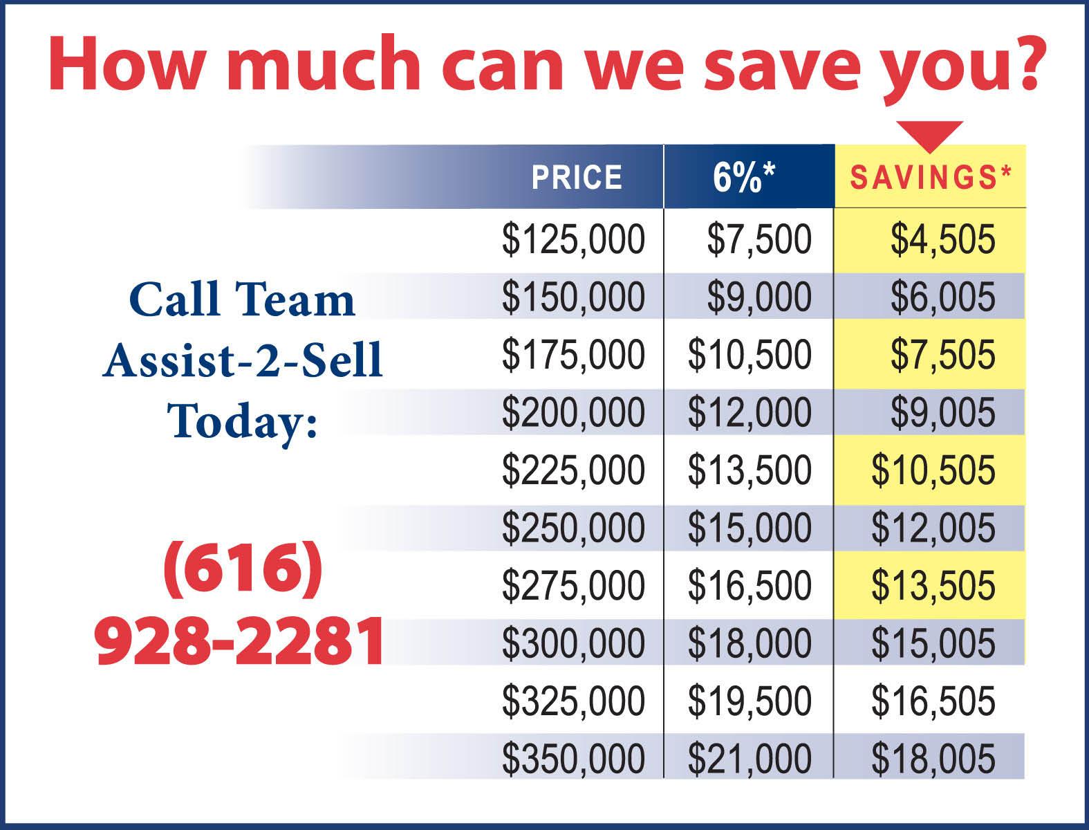 assist 2 sell savings