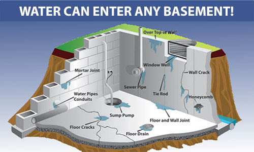 Aqua Lock utilizes three primary methods of basement waterproofing including wall and floor sealing, interior water drainage and exterior drainage with sealing.