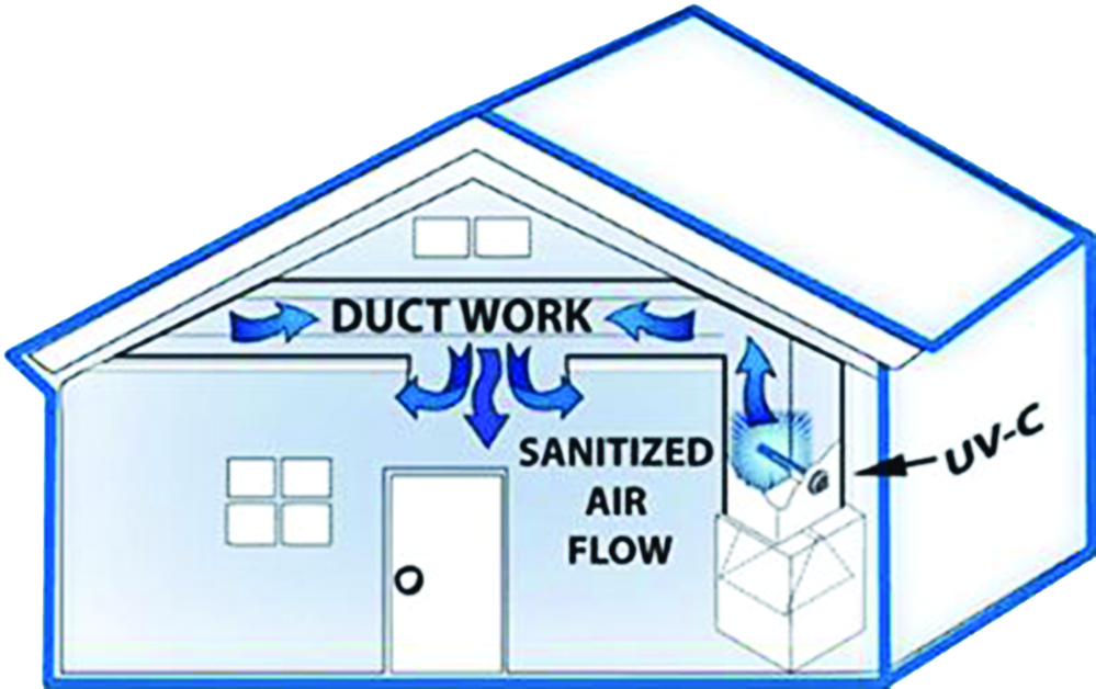 Air quality duct work sanitizing