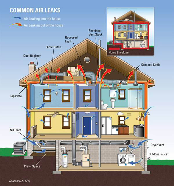 Energy efficient HVAC air conditioning and furnace system in home