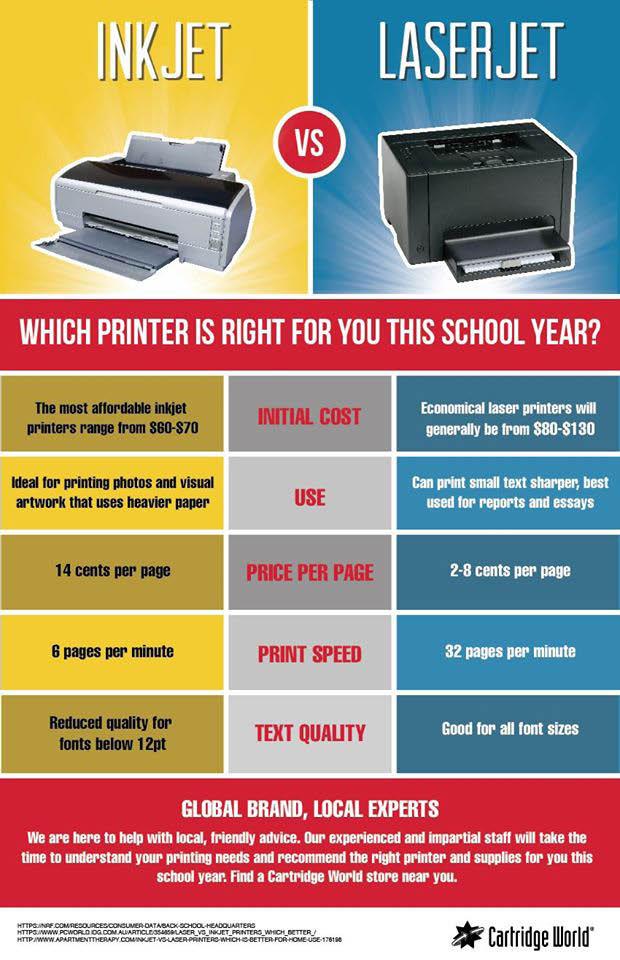 toner cartridge,tn,Cartridge world,ink,toner,printer,print services,Tennessee,knoxville,print repair