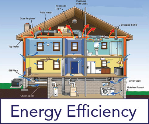 Energy efficient windows, insulation, air sealing, and weatherization