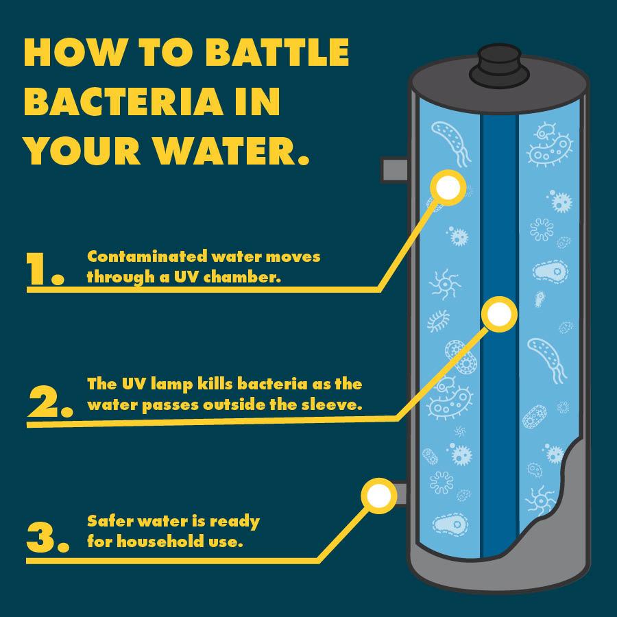 culligan bottle water reverse osmosis delivery softener northwest ohio