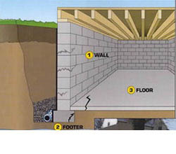 Everdry basement waterproofing rochester ny