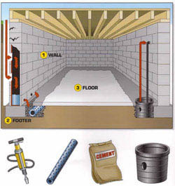 Everdry waterproofing local coupons july 12 2018 for How to waterproof interior basement walls