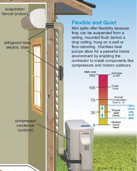Ductless Mini-Split System diagram; HVAC zoning systems in Bloomingdale, GA