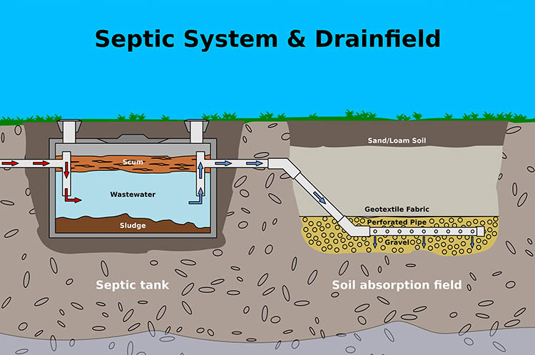 Home tank from D. Lovenberg's Septic Division in Byram, NJ