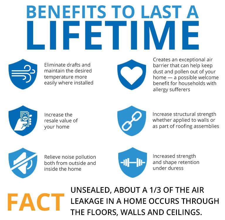 Benefits of spray foam insulation