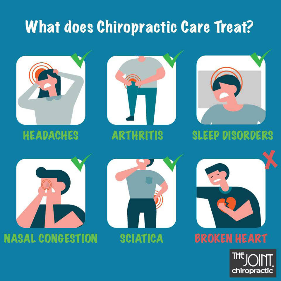 Chiropractic care treats many symptoms and ailments