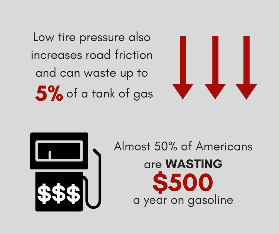 You can save gas by keeping the proper tire pressure