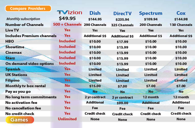 How TVizion stacks up to cable and satellite