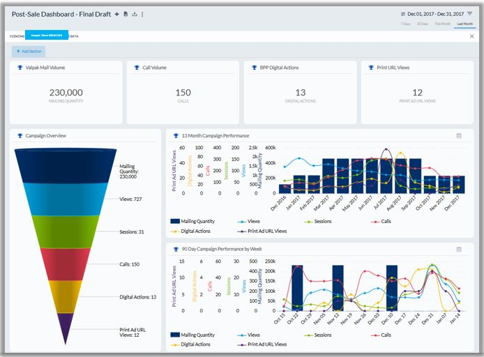 Get A Performance Tracking Dashboard From Valpak