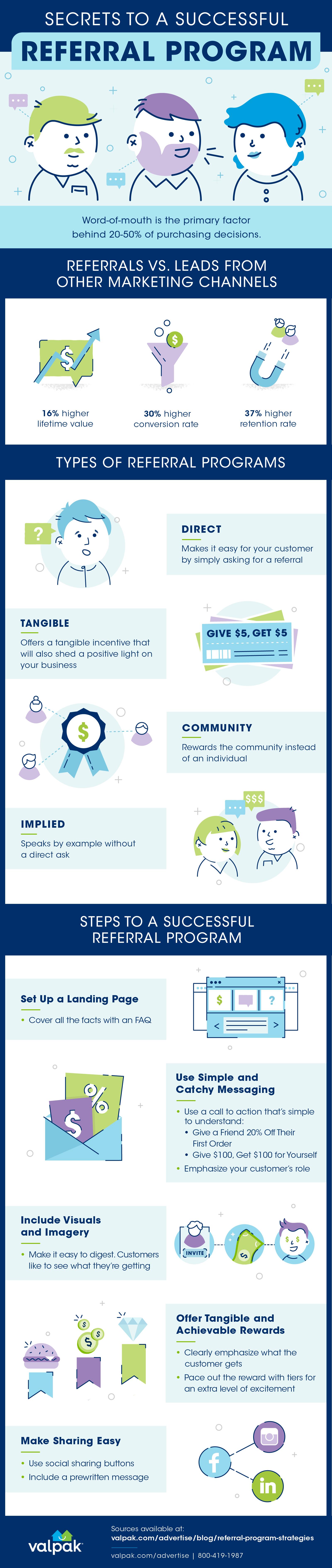 referral program strategies infographic