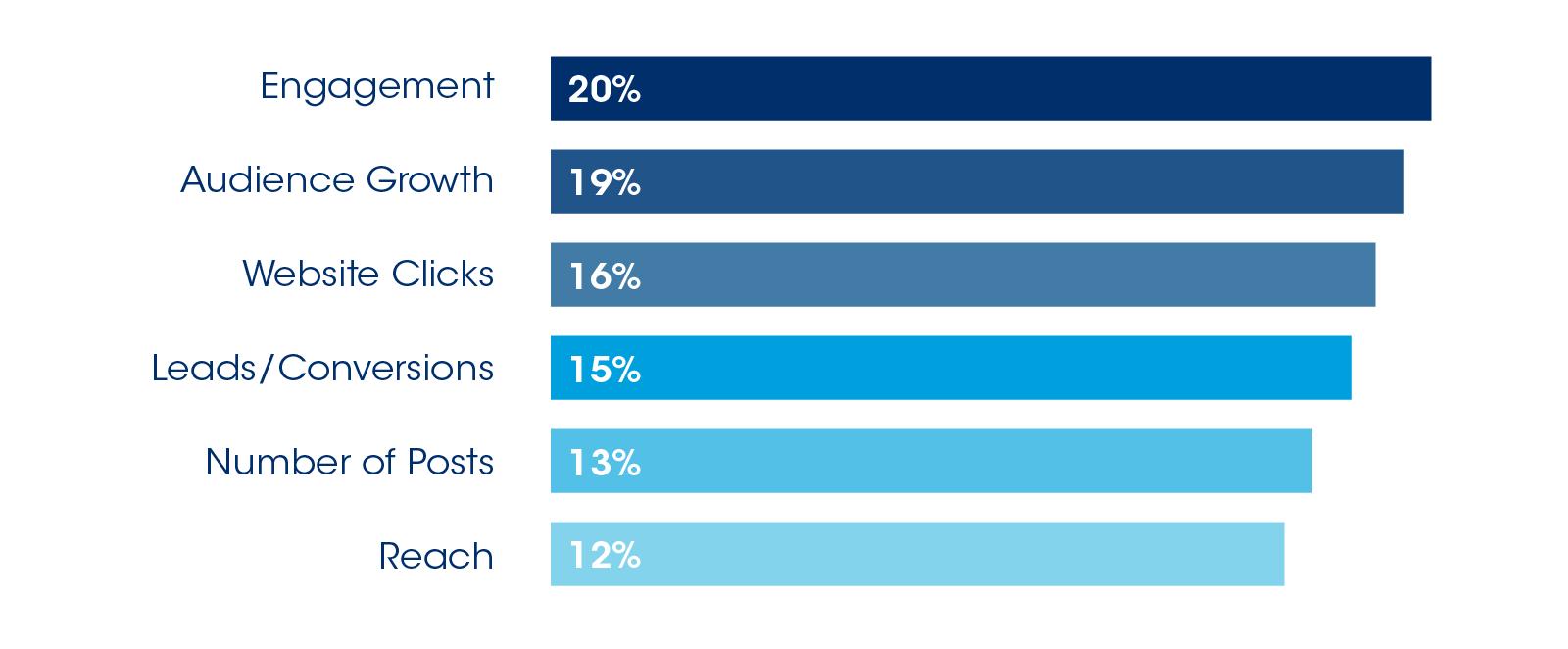 engagement-chart