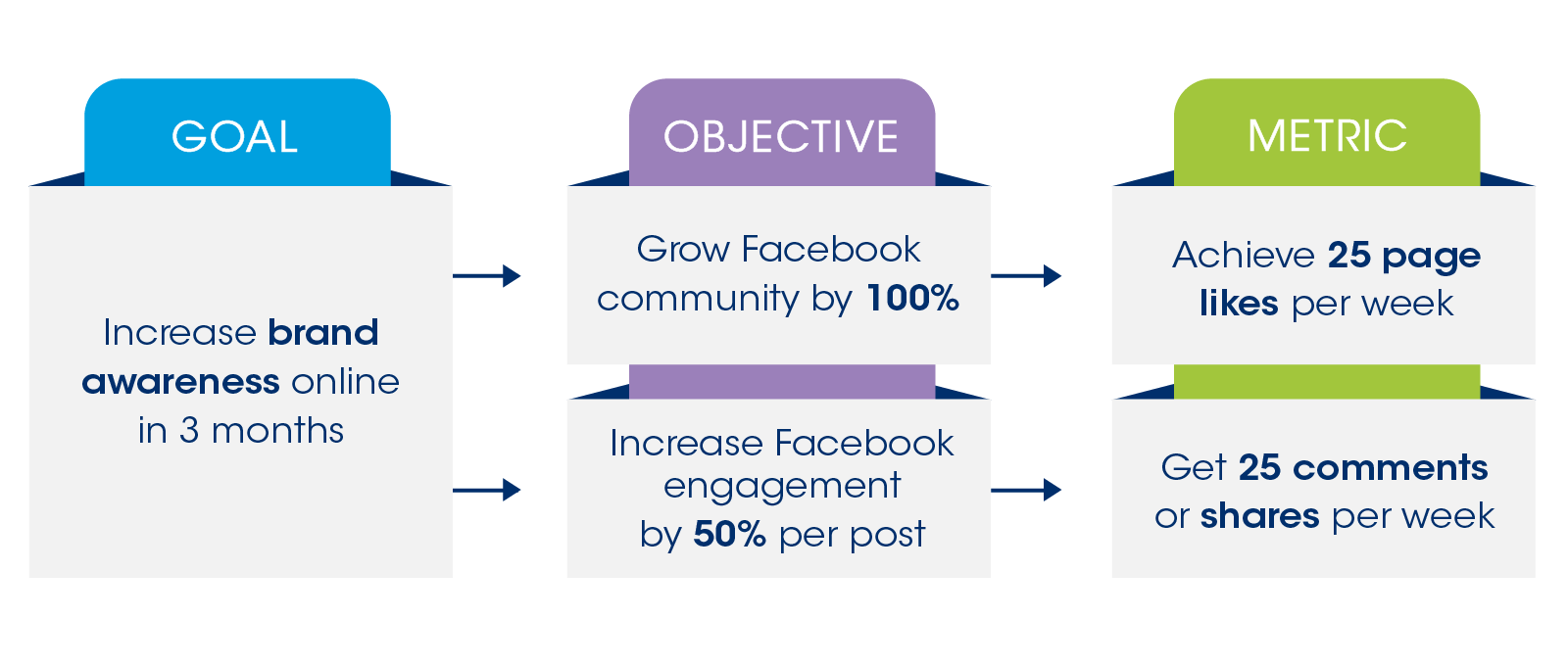 social-goals-chart