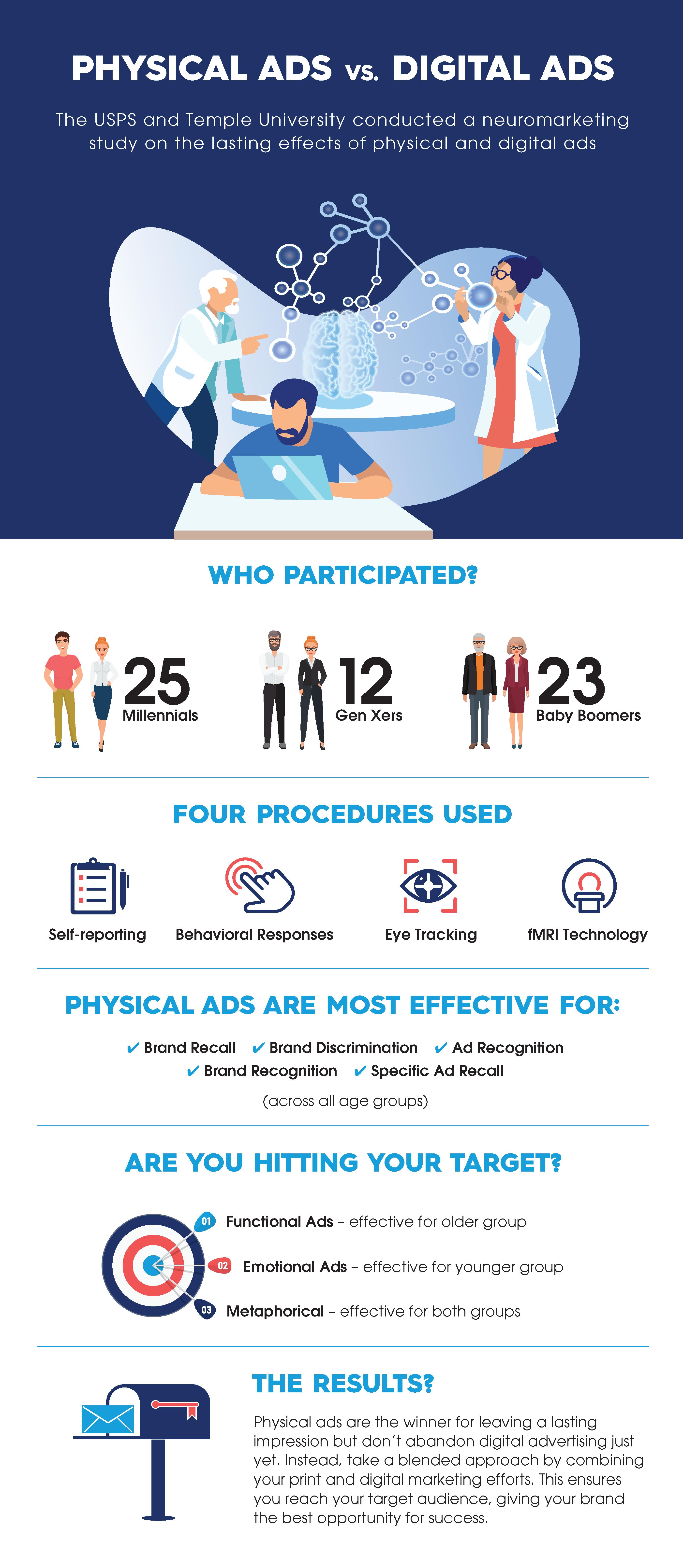 physical-ads-vs-digital-ads