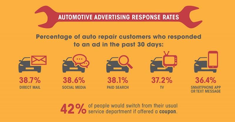 automotive marketing advertising response rates
