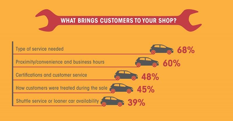 creating automotive marketing leads