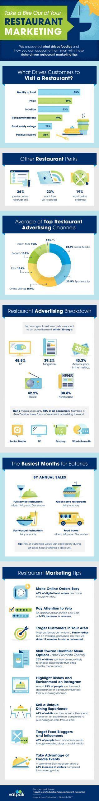 restaurant marketing infographic updated